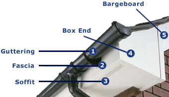 Roofline uPVC Descriptions